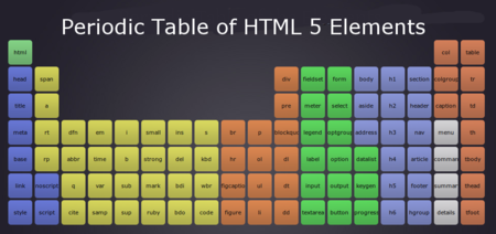 Periodic table html 5 elements